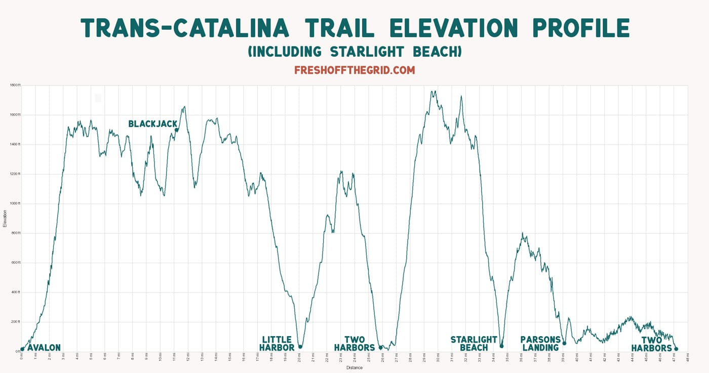 Elevation profile of the Trans Catalina Trail